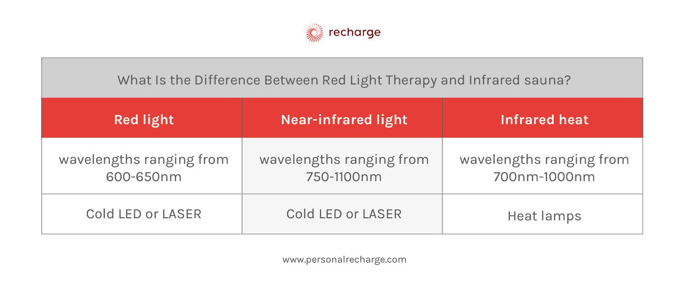 what-is-the-difference-between-red-light-therapy-and-infrared-sauna